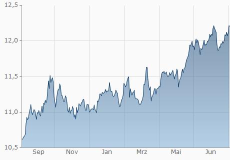 Schweizer Franken In Schwedische Krone Wahrungsrechner Chf In Sek Umrechnen Finanzen Net