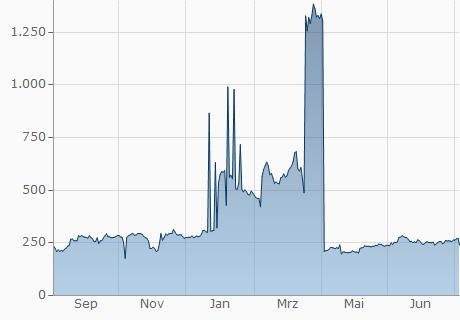 USD / WINGS Chart - 1 Jahr