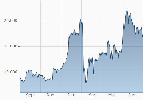 USD / ZSC Chart - 1 Jahr