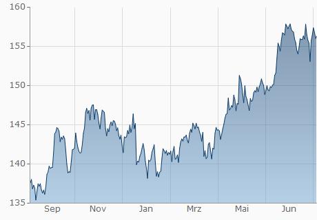 EUR / JPY Chart - 1 Jahr