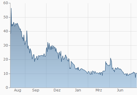 BTX / JPY Chart - 1 Jahr