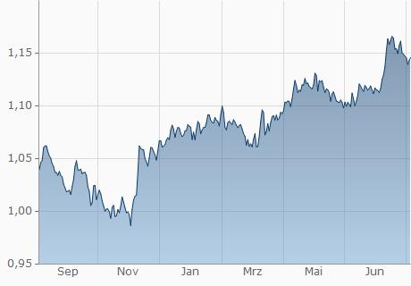 CHF / USD Chart - 1 Jahr