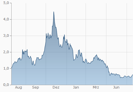 ENJ / USD Chart - 1 Jahr