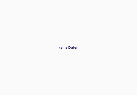 MCO / USD Chart - 1 Jahr