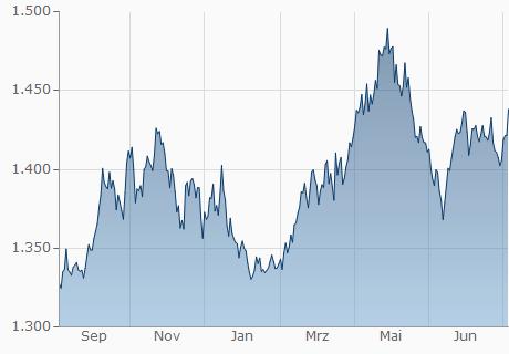 EUR / KRW Chart - 1 Jahr