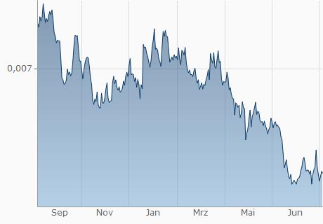 JPY / EUR Chart - 1 Jahr