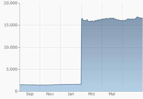 EUR / LBP Chart - 1 Jahr