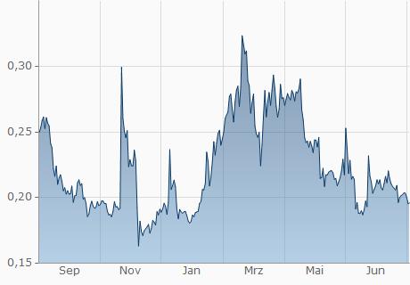 NULS / USD Chart - 1 Jahr