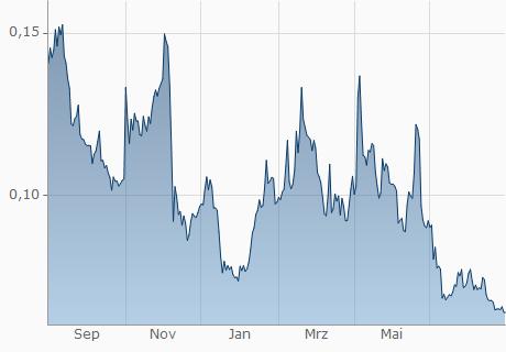 UTK / USD Chart - 1 Jahr