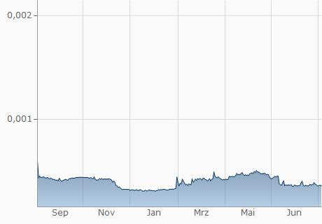 FUEL / USD Chart - 1 Jahr