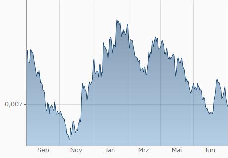 JPY / USD Chart - 1 Jahr