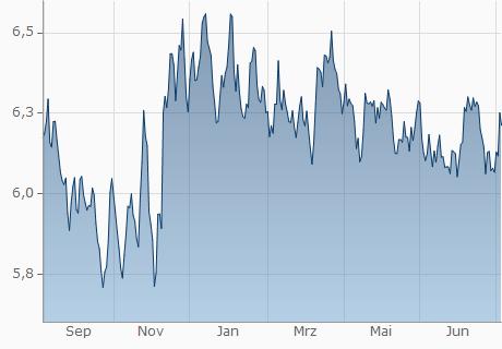 GBP / BRL Chart - 1 Jahr