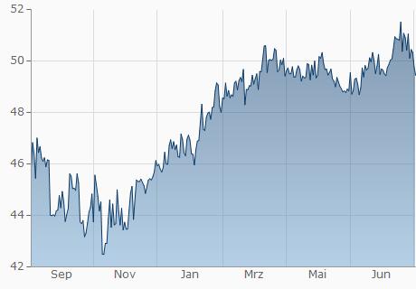 EUR / MUR Chart - 1 Jahr
