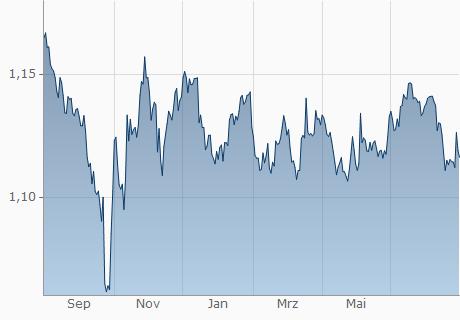 GBP / CHF Chart - 1 Jahr