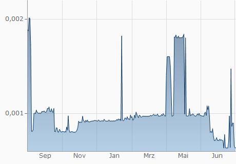 XAS / USD Chart - 1 Jahr