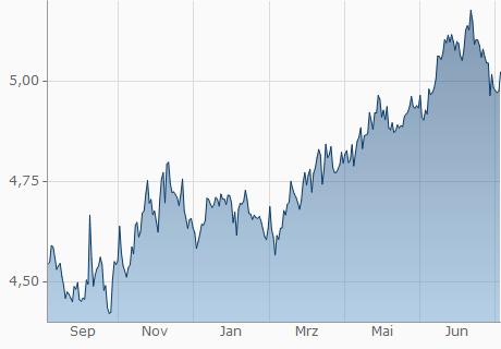 EUR / MYR Chart - 1 Jahr