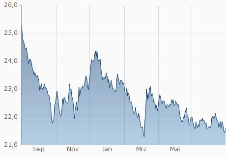 GBP / MXN Chart - 1 Jahr