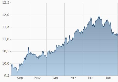 EUR / NOK Chart - 1 Jahr