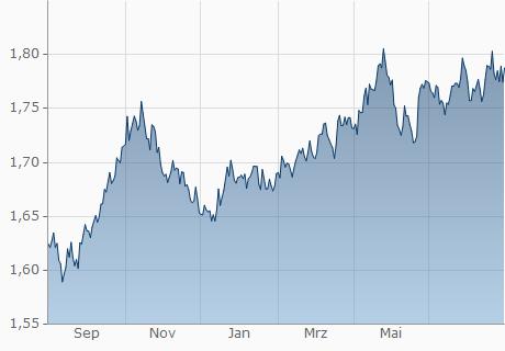 EUR / NZD Chart - 1 Jahr