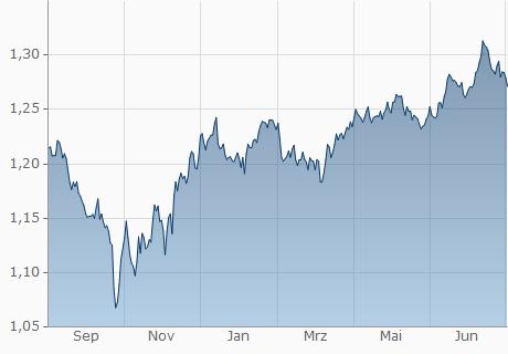 GBP / USD Chart - 1 Jahr