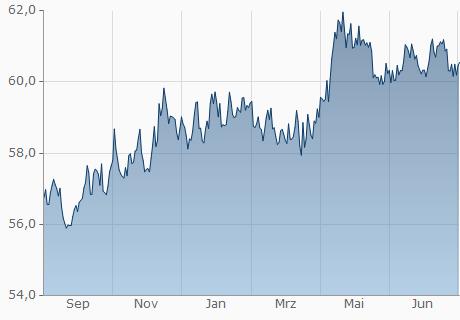 EUR / PHP Chart - 1 Jahr