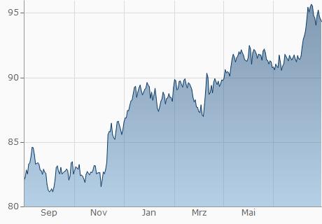 CHF / INR Chart - 1 Jahr