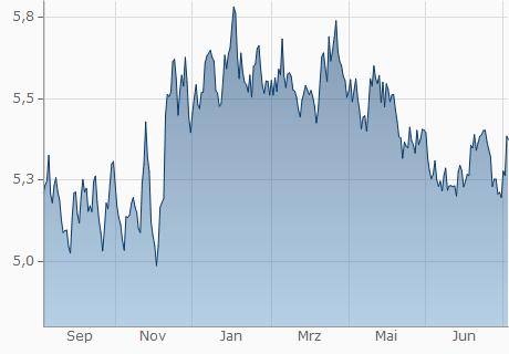 EUR / BRL Chart - 1 Jahr