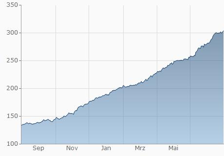 EUR / ARS Chart - 1 Jahr