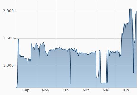 GBP / XAS Chart - 1 Jahr