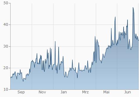 GBP / BTX Chart - 1 Jahr