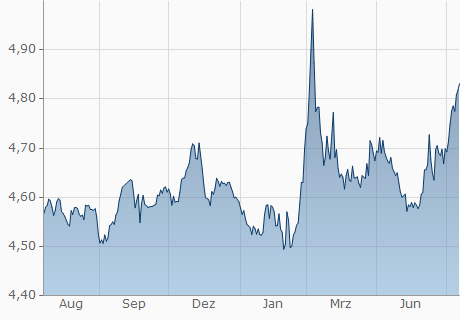 EUR / PLN Chart - 1 Jahr