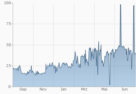 GBP / ONION Chart - 1 Jahr