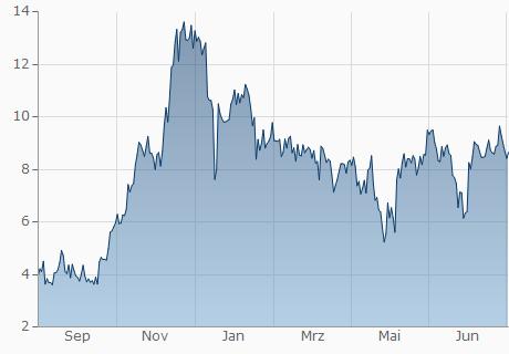 GBP / MAID Chart - 1 Jahr