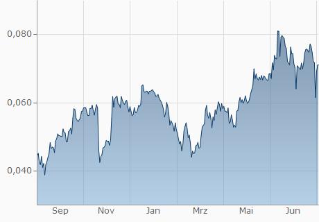 GBP / MLN Chart - 1 Jahr