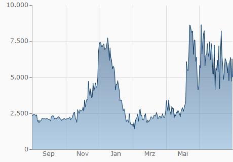 GBP / SMART Chart - 1 Jahr