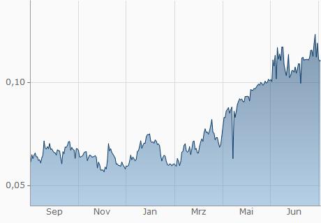 CHF / GBYTE Chart - 1 Jahr