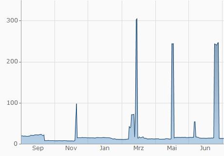 CHF / CNX Chart - 1 Jahr