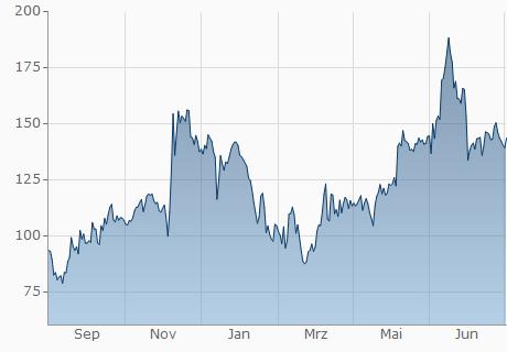 CHF / DGB Chart - 1 Jahr