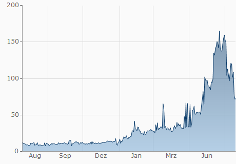 CHF / ENG Chart - 1 Jahr
