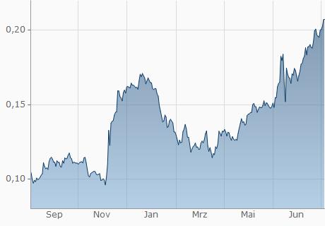 CHF / KCS Chart - 1 Jahr