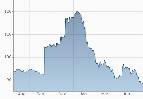 EUR / AFN Chart - 1 Jahr