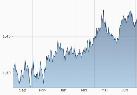Euro In Singapur Dollar Währungsrechner Eur In Sgd Umrechnen
