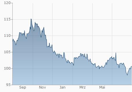 USD / CVE Chart - 1 Jahr