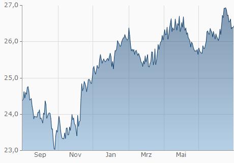 EUR / CUP Chart - 1 Jahr