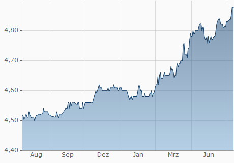 USD / LYD Chart - 1 Jahr