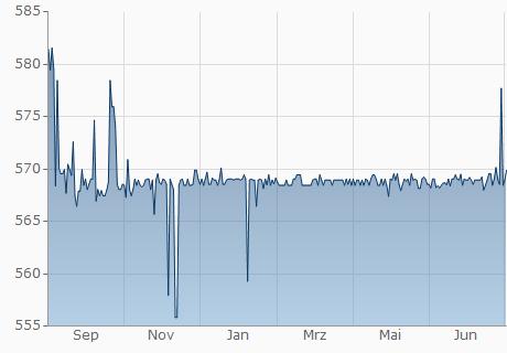 USD / SOS Chart - 1 Jahr