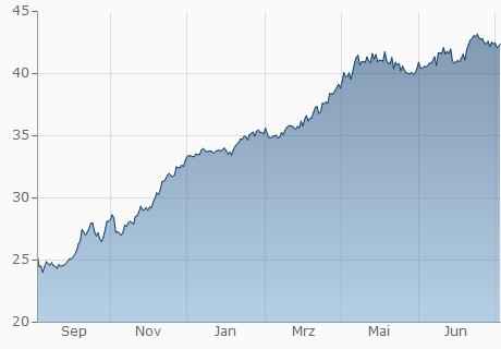 EUR / SRD Chart - 1 Jahr