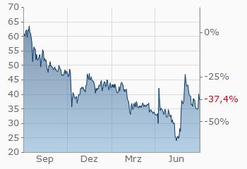 bitcoin dollar kurs finanzen net cara trading bitcoin agar untung