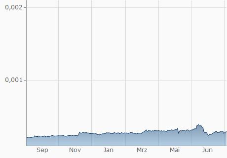 JPY / BSV Chart - 1 Jahr
