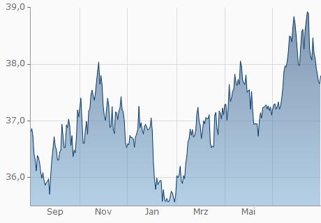 EUR / THB Chart - 1 Jahr